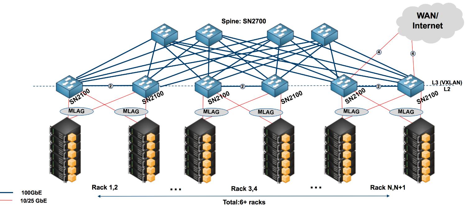 Сетевое решение на базе коммутаторов Mellanox SN2100 и